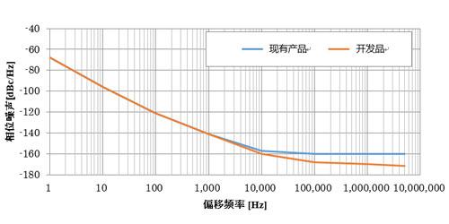 照片:相位噪声特性数据示例